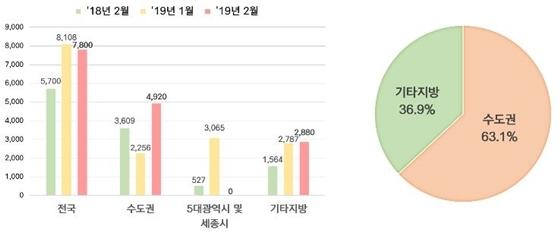 권역별·기간별 분양세대수(좌), 2월 기준 권역별 분양세대수 비중(우) (사진 = HUG)