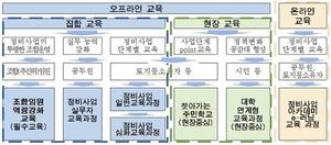 [NSP PHOTO]서울시, 정비사업 추진위·임원 전문성 강화교육 개강