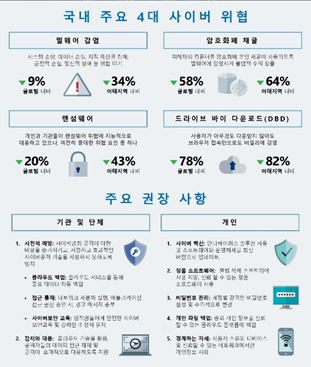 [NSP PHOTO]韓MS, 보안 인텔리전스 보고서 발표…암호화폐 채굴과 공급망 공격 증가 추세