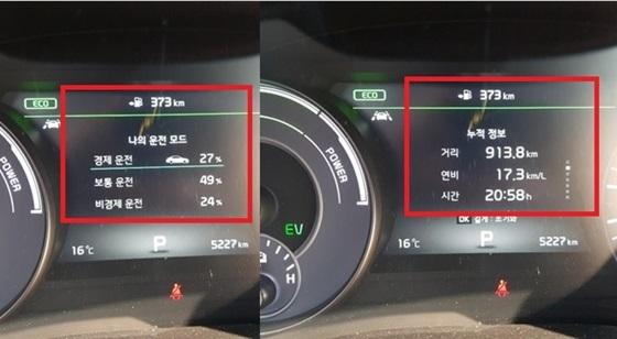 총 913.8km 주행 평균 복합연비 17.3km/ℓ 기록 및 경제운전 27%, 비경제 운전 24% 표시 (사진 = 강은태 기자)