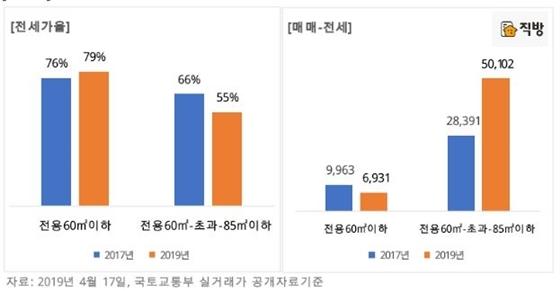서울 새아파트 전세가율 및 매매-전세 차액 (사진 = 직방)