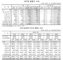[NSP PHOTO]가구당 월평균 소득 482만6천원 전년동분기대비 1.3%↑
