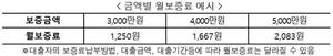 [포토]주택금융공사, 취약계층에 최저보증료율 0.05% 적용