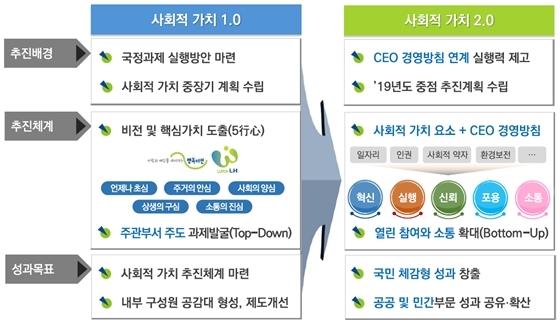 사회적 가치 2.0 구성체계 (사진 = LH)
