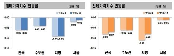 6월 2주 아파트 매매·전세가 동향 (사진 = 한국감정원)