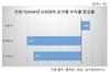 [NSP PHOTO]<span style='color:blue;'>[그래프속이야기]</span> 1분기 상가 수익률, 집합상가↑·중소상가↓