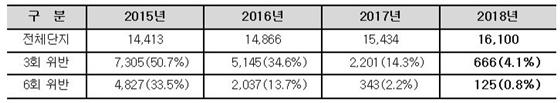 2015년~2018년 공동주택 관리비 법정 공개기한 위반비율 (사진 = 한국감정원)