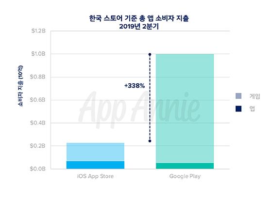 2019년 2분기 한국 스토어 기준 총 앱 소비자 지출 (사진 = 앱애니)