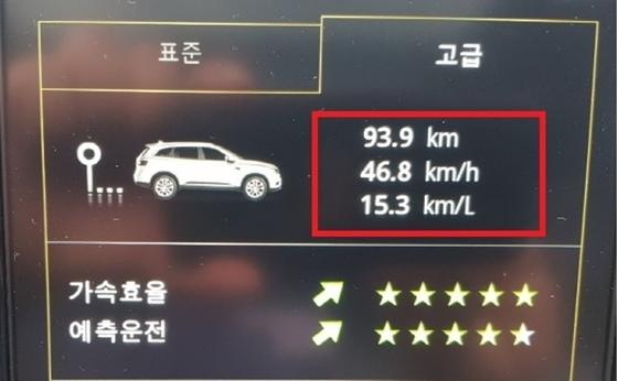 총 93.9km의 도심 주행을 평균속도 46.8km/h 운행한 결과 실제 연비 15.3km/ℓ 기록 (사진 = 강은태 기자)