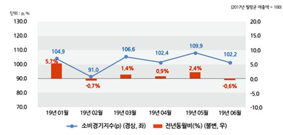 2019.06월 서울소비경기지수 및 전년동월비 추이. (사진 = 서울연구원)