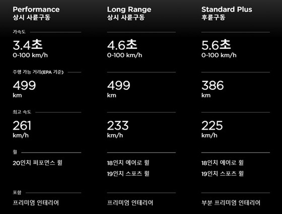 Model 3_트림정보 (사진 = 테슬라)