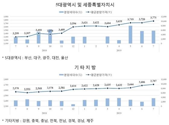 지역별 민간아파트 평균 분양가격 및 신규분양세대수 추이 (사진 = HUG)