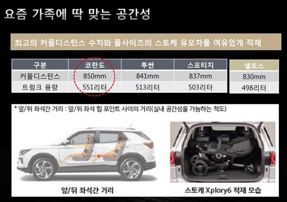 쌍용차 코란도 가솔린 미디어 시승대회 발표 자료 (사진 = 쌍용차)