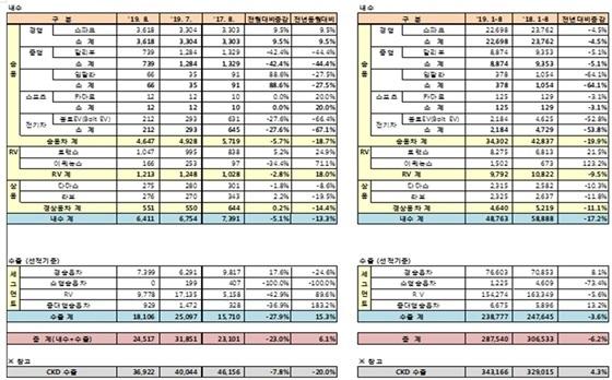 8월 한국지엠 판매실적 현황 (사진 = 한국지엠)