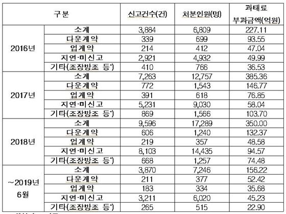 2016년 이후 부동산 실거래가 신고 위반 및 과태료 현황 (사진 = 민경욱 의원실)
