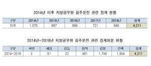 [NSP PHOTO]최근 5년간, 음주운전 징계 공무원 4천명 넘어…경기도 경북 전남 순...