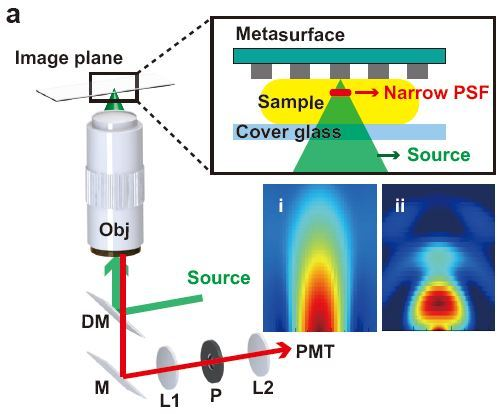 메타표면을 이용한 축 해상도 증가를 위한 시스템의 모식도 (사진 = 포스텍)