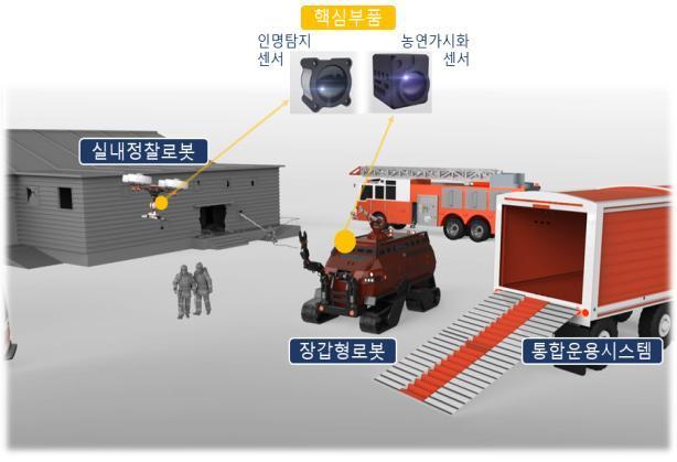 국민안전로봇 프로젝트 개발품 개념도 (사진 = 한국로봇융합연구원)