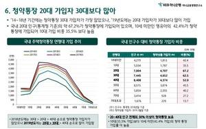 [����]20대 주택청약통장가입자 급증..30~40대 역전