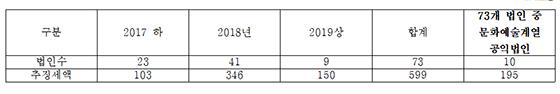 국세청 대기업계열 문화예술재단 공익법인 검증 결과(개, 억원) (사진 = 김영주 의원실)