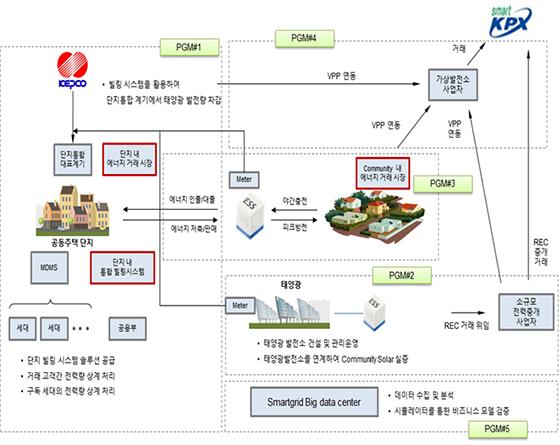 서울시 스마트그리드 실증연구사업 사업모델 개념도 (사진 = 서울시)