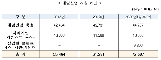 게임산업 지원 예산, 지역기반 게임산업 육성 부문(* )은 2018년까지 게임산업 육성 사업 내 편성돼 있었으나 2019년부터 분리 편성됨.