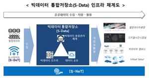[NSP PHOTO]서울시, 빅데이터 통합저장소 21년까지 구축…3년간 총 289억원 투입