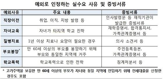 (사진 = 한국주택금융공사)