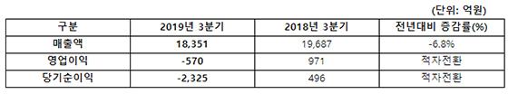 2019년 3분기 실적 (K-IFRS 연결기준/전년동기대비) (사진 = 아시아나항공)
