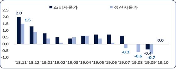 최근 월별 소비자·생산자 물가 상승률 추이. (사진 = 한국은행, 통계청)