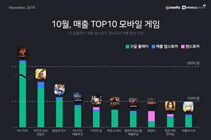 [NSP PHOTO][그래프속이야기]10월 韓 모바일게임 '리니지M' 매출 1위·여성 비율 49.7%'