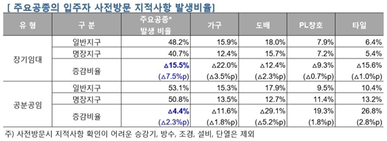 주요공종의 입주자 사전방문 지적사항 발생비율 (자료=LH)