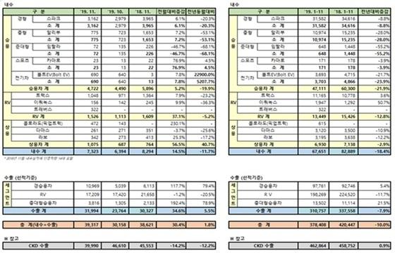 한국지엠 11월 판매실적 (사진 = 한국지엠)