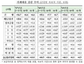 [포토]11월 금융권 가계대출, 전년 동월보다 1.5조 축소