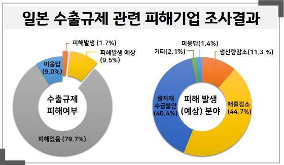 일본수출 규제 관련 피해기업 조사결과 그래프. (사진 = 수원시)