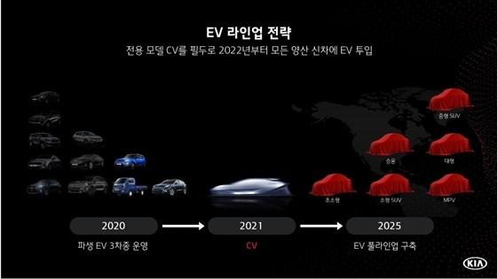 기아차 중장기 미래 전략 발표 자료 (사진 = 기아차)