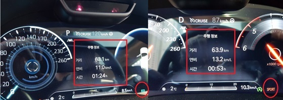 (좌측) 에코모드와 크루즈 컨트롤 기능을 설정(최고 속도 120km/h)한 상태에서 실제연비 기록과 (우측) 스포츠 모드 설정후 자유 주행 한 후 실제 연비 기록 (사진 = 강은태 기자)
