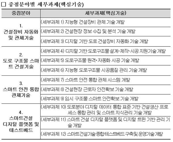 중점분야별 세부과제(핵심기술) (자료=국토부)
