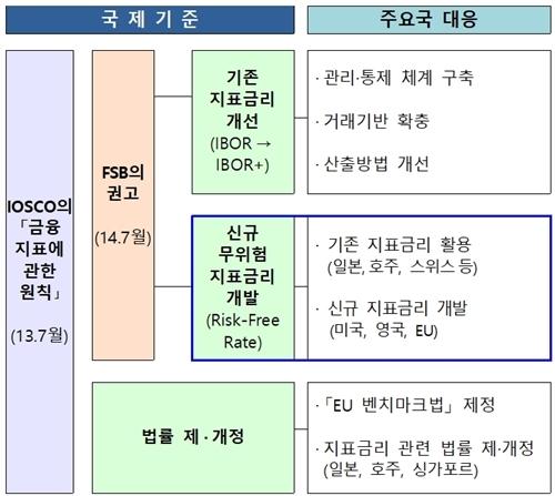주요국 지표금리 개선방향 및 대응현황 (사진 = 금융위원회 제공)