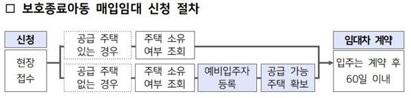 보호종료아동 매입임대 신청 절차 (자료=LH)