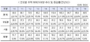 [NSP PHOTO]전국 주택매매거래량, '4년 연속' 전년비 감소세