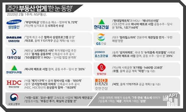 2-1 주간 부동산 업계 한 눈 동향 (이미지=유정상 기자)