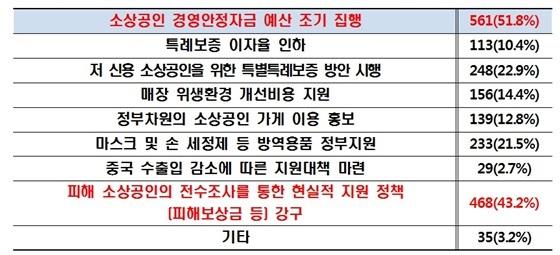 소상공인연합회 신종 코로나 바이러스 관련 실태조사 결과 (사진 = 소상공인연합회)