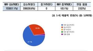 [NSP PHOTO]신종코로나 여파에 소상공인 97.9%, '매출 하락·고통 호소'