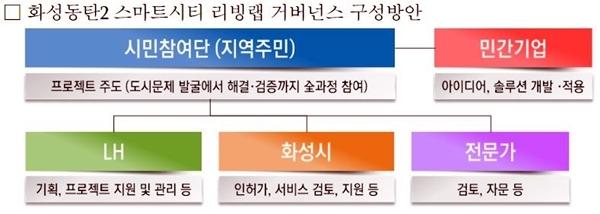 화성동탄2 스마트시티 리빙랩 거버넌스 구성방안 (자료=LH)