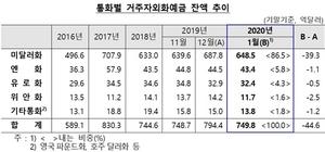 [포토]1월말 거주자외화예금, 749.8억달러…전월비 44.6억달러↓