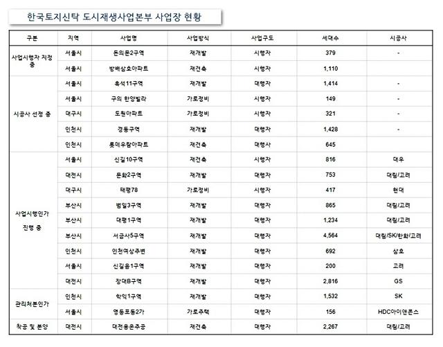 한국토지신탁 도시재생사업본부 사업장 현황 (자료=한국토지신탁)