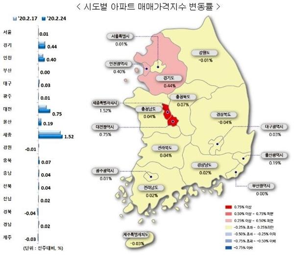 2월 4주 시도별 아파트 매매가 지수 변동률 (이미지=한국감정원)