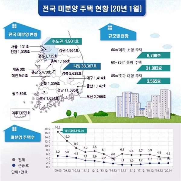 2020년 1월 전국 미분양 주택 현황 (이미지=국토부)