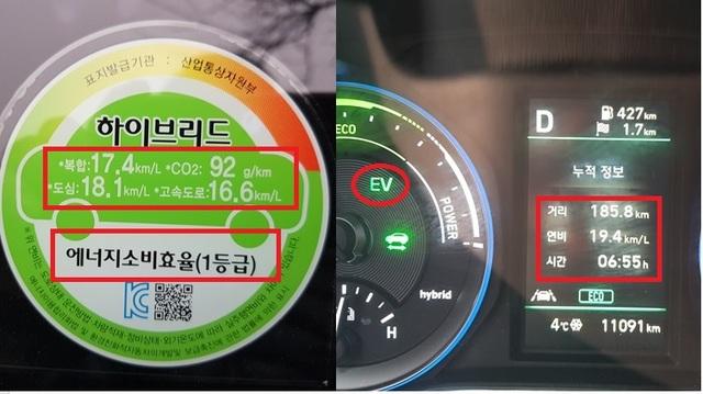 총 185.8km 도심 주행을 6시간 55분 동안 시승한 결과 실제 현대차 코나 하이브리드의 연비 19.4km/ℓ 기록 (사진 = 강은태 기자)